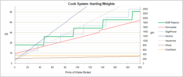 Cook System Starting Weights